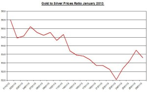 Ratio Gold & silver prices 2013  January 30