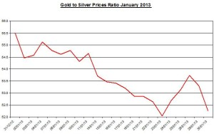 Ratio Gold & silver prices 2013  January 31