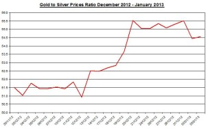 Ratio Gold & silver prices 2013  January 4