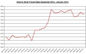 Ratio Gold & silver prices 2013  January 8