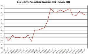 Ratio Gold & silver prices 2013  January 9