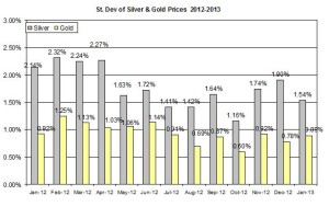 Standard deviation Gold & silver 2012  January 22