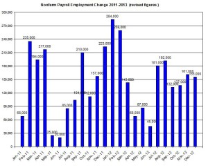 U.S. Nonfarm payroll employment up to 2013  January 4