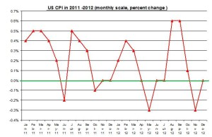 U.S. inflation 2012 Rate (percent) January 2013