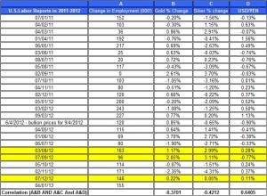 U.S.Labor Reports in 2012 gold price and silver prices January 4 2013