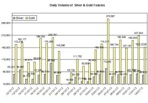 Volume Gold & silver 2013  January 15