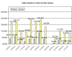 Volume Gold & silver 2013  January 2