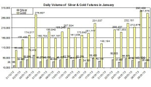 Volume Gold &amp; silver 2013  January 30