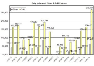 Volume Gold & silver 2013  January 8