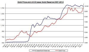 gold money base 2007-2012