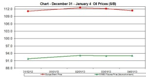 oil WTI BRENT chart - December 31 January 4 2013