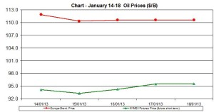 oil WTI BRENT chart - January 14-18  2013