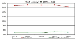 oil WTI BRENT chart - January 7-11 2013