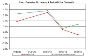 oil chart WTI Brent - percent change December 31 January 4 2013