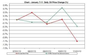 oil chart WTI Brent - percent change January 7-11   2013