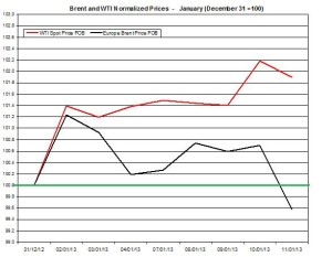 oil forecast Brent and WTI spot rates  January 14-18 2013