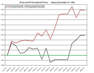 oil forecast Brent and WTI spot rates  January 28- February 1 2013