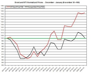 oil forecast Brent and WTI spot rates  January 7-11 2013