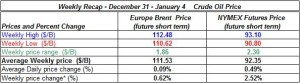 table oil prices - December 31 January 4 2013