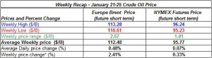 table oil prices - January 21-25  2013