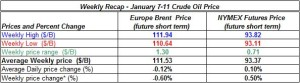 table oil prices - January 7-11  2013