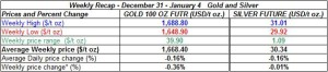 table weekly gold and silver December 31 January 4 2013