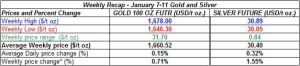 table weekly gold and silver January 7-11  2013