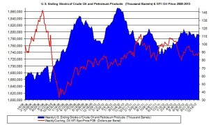 u.s. ending stocks oil  2013 4 January