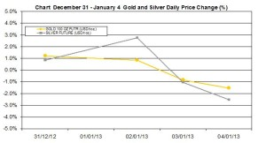 weekly precious metals chart  December 31 January 4 2013 percent change