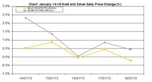 weekly precious metals chart January 14-18 2013 percent change