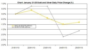 weekly precious metals chart  January 21-25 2013 percent change