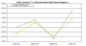 weekly precious metals chart  January 7-11 2013 percent change