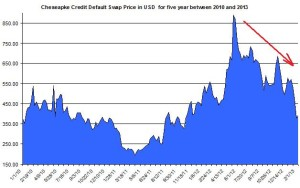 Ches Credit Default Swap Price