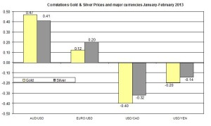 Correlation Gold and EURO USD 2013 February 6