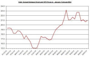 Difference between Brent and WTI  February 25 – March 1  2013
