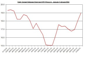Difference between Brent and WTI  February 4-8  2013