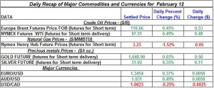 Gold Silver Crude oil Natural gas 2012 Feb 12