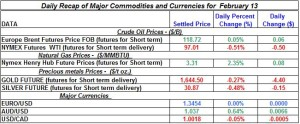 Gold Silver Crude oil Natural gas 2012 Feb 13