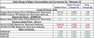 Gold Silver Crude oil Natural gas 2012 Feb 19