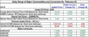 Gold Silver Crude oil Natural gas 2012 Feb 22