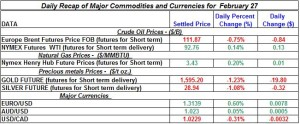 Gold Silver Crude oil Natural gas 2012 Feb 27