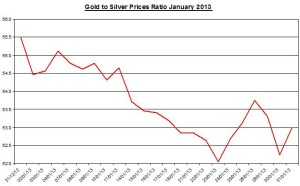 Gold and Silver prices ratio February  2013