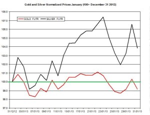 Gold & silver outlook 2013  February 1