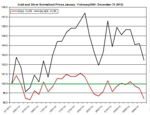 Gold & silver outlook 2013  February 12