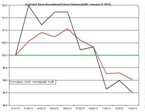 Gold & silver outlook 2013  February 14