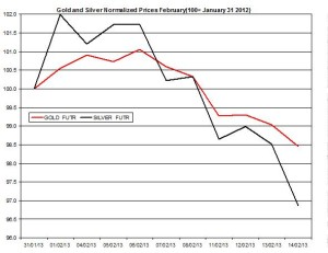 Gold & silver outlook 2013  February 15