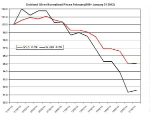 Gold & silver outlook 2013  February 22