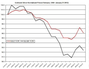 Gold & silver outlook 2013  February 28