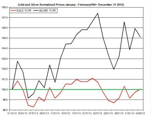Gold & silver outlook 2013  February 5