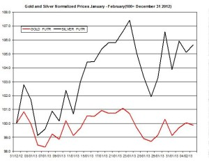 Gold & silver outlook 2013  February 6